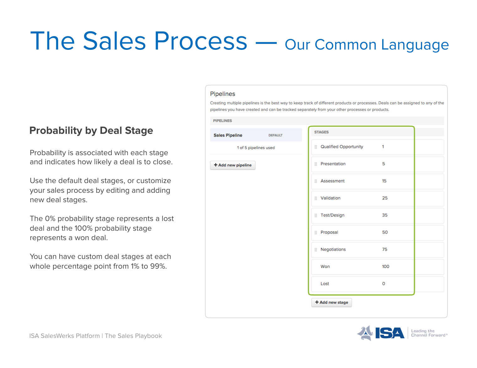 Sales Process - Our Common Language